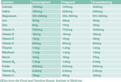 fungsi-vitamin-semasa-hamil